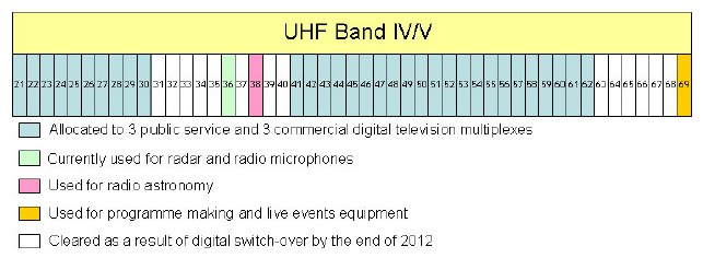 A simple guide to the radio spectrum © BBC 2006 ...