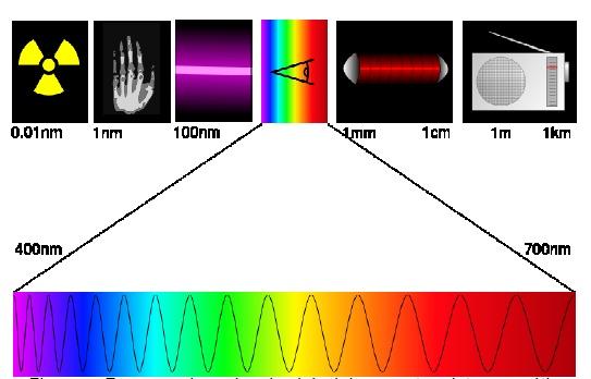 Espectro Radiação Eletromagnética