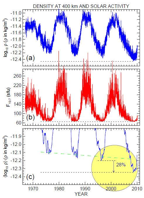 Densidada de Atmosfera em Atividade Solar