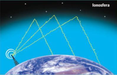 Japón Terremoto (7-Abril-2011) --> Pulso de Luz Azul en el Cielo (¿Arma Climatica?) - Página 2 Ionosfera_onda