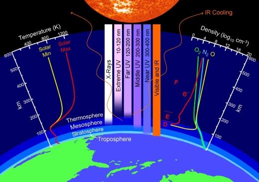 Composição e Densidade das Camadas da Atmosfera da Terra